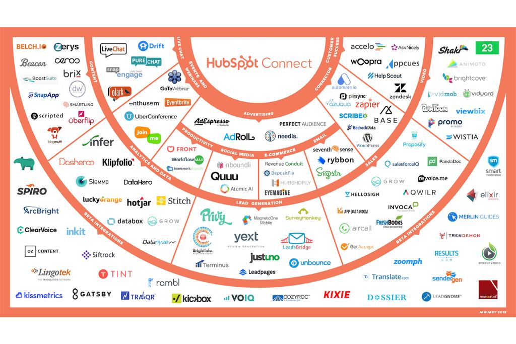 Por que o HubSpot está construindo um ecossistema de aplicativos de marketing e vendas integrados à sua plataforma-1