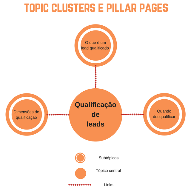 topic clusterspillar page.png
